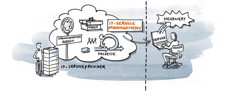 IT Servicemanagement